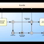 Prozessmanagement – effizient und effektiv?